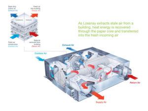 Mitsubishi Lossnay LGH-200RVX-E Heat Recovery Unit