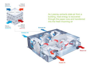 Mitsubishi Lossnay LGH-150RVXT-E Heat Recovery Unit